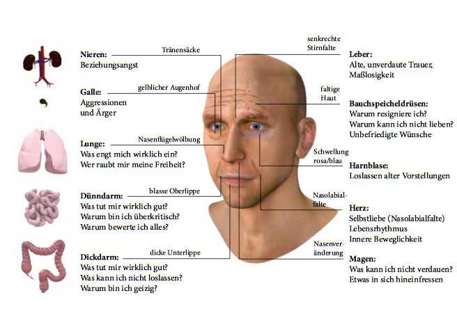 Antlitzdiagnose: Krankheiten am Gesicht erkennen